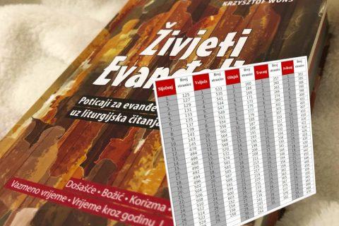 Pomoć za jednostavno korištenje knjige Živjeti Evanđelje 1
