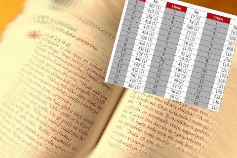 """Pomoć za jednostavno korištenje izdanja """"Živjeti Evanđelje (1. i 2.)"""" za 2021. godinu (do kraja listopada)"""